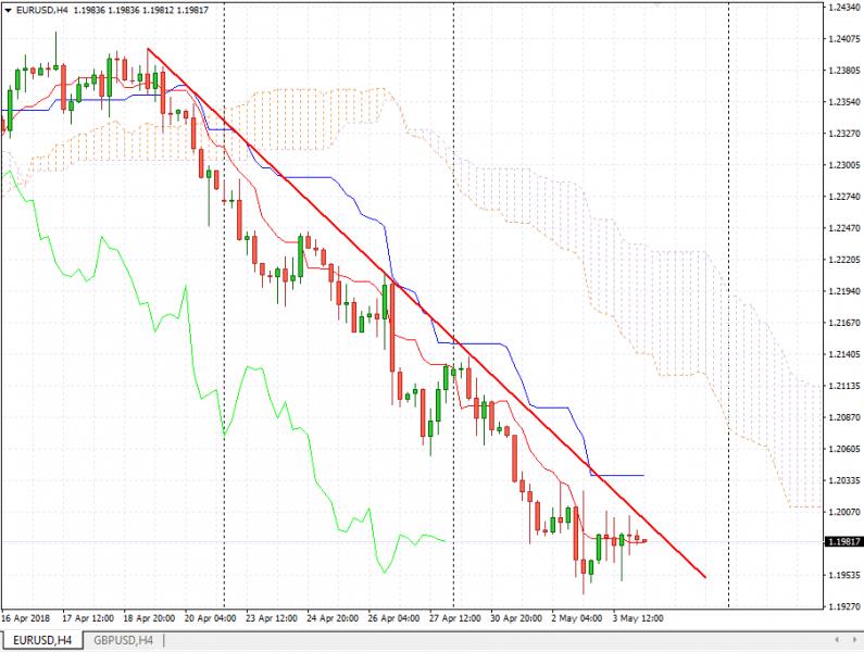Прогноз Евро Доллар на сегодня 4 мая 2018, анализ курса EUR/USD