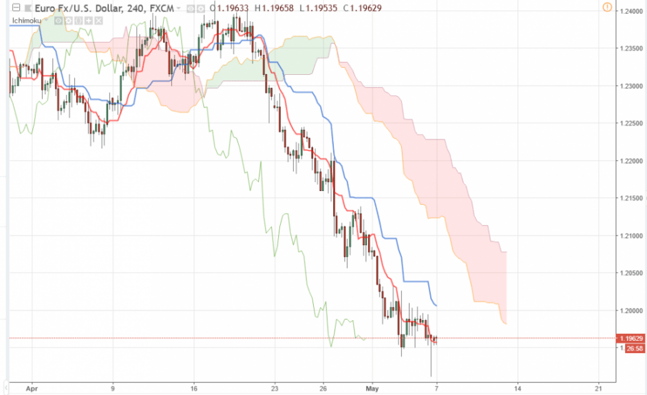 Прогноз Евро Доллар на сегодня 7 мая, анализ курса EUR/USD