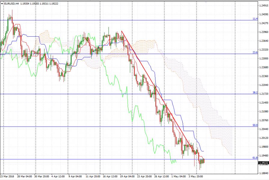 Прогноз Евро Доллар на сегодня 8 мая 2018, анализ курса EUR/USD