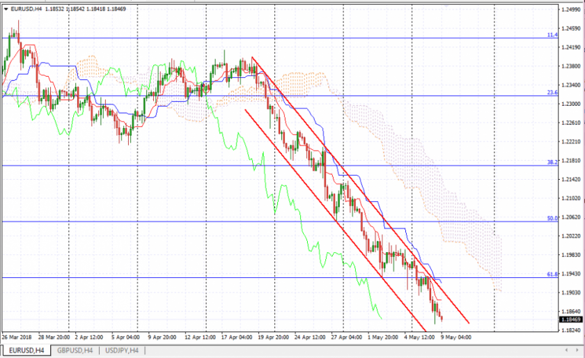 Прогноз Евро Доллар на 9 мая, анализ курса EUR/USD