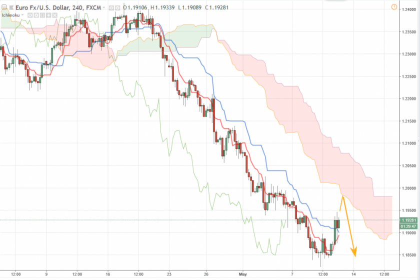 Прогноз Евро Доллар на сегодня 11 мая 2018, анализ курса EUR/USD