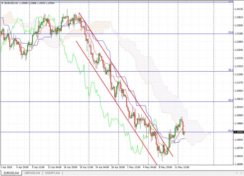 Прогноз Евро Доллар на 15 мая 2018, анализ курса EUR/USD