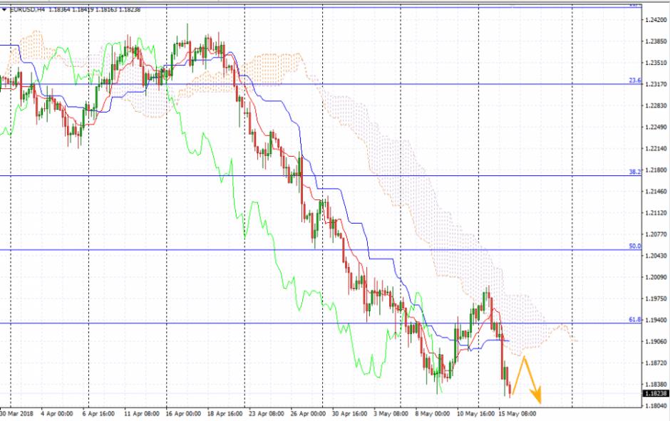Прогноз Евро Доллар на16 мая 2018, анализ курса EUR/USD