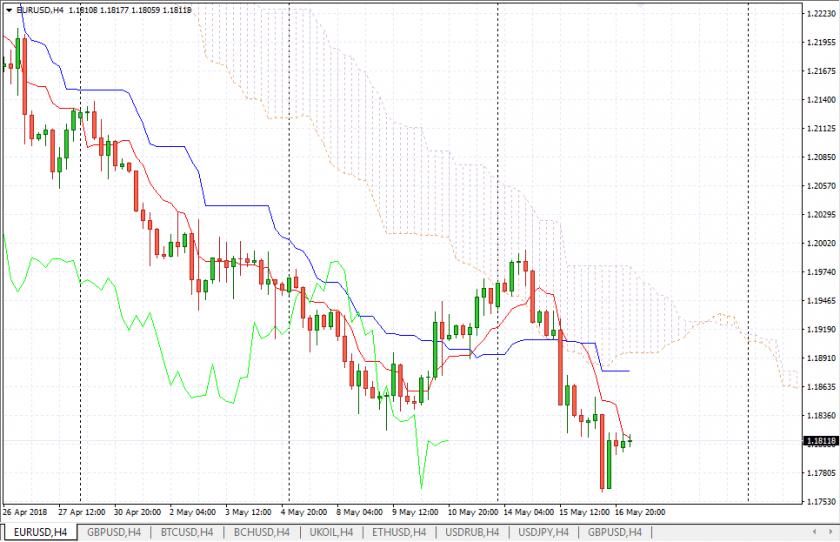 Прогноз Евро Доллар на 17 мая 2018, анализ курса EUR/USD