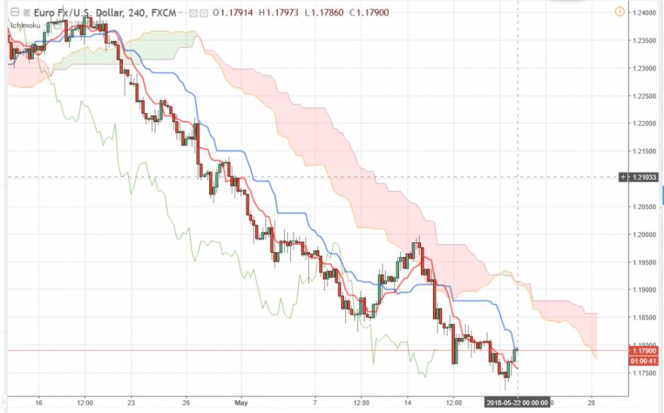 Прогноз Евро Доллар на сегодня 22 мая 2018, анализ курса EUR/USD