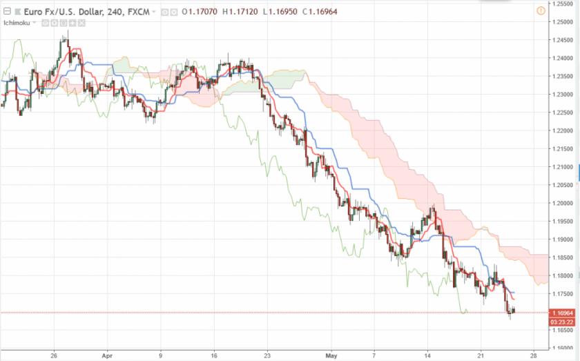 Прогноз Евро Доллар на сегодня 24 мая 2018, анализ курса EUR/USD