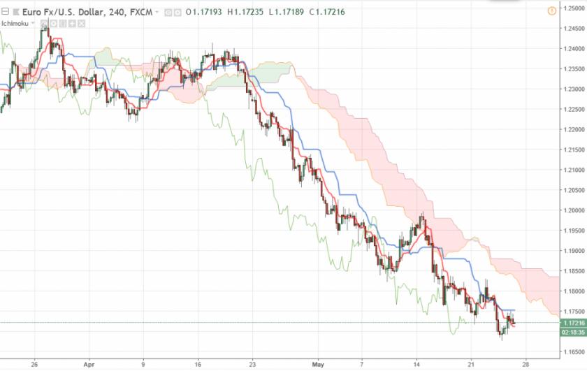 Прогноз Евро Доллар на сегодня 25 мая 2018, анализ курса EUR/USD