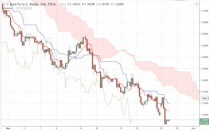 EUR/USD прогноз Евро Доллар на 29 мая 2018