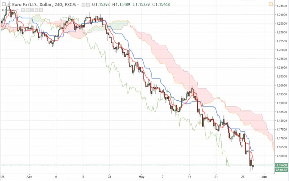 EUR/USD прогноз Евро Доллар на 30 мая 2018