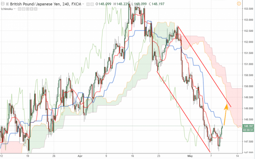 GBP/JPY прогноз курса фунт йена на 9 мая
