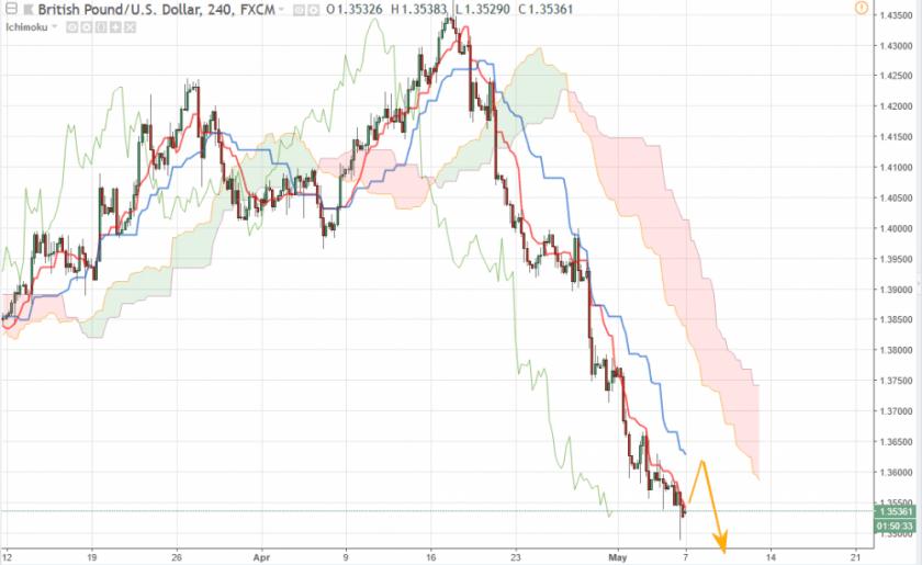 Прогноз Фунт Доллар аналитика GBP/USD на сегодня 7 мая