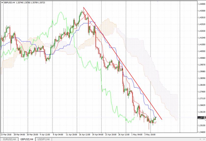 Прогноз Фунт Доллар аналитика GBP/USD на сегодня 8 мая