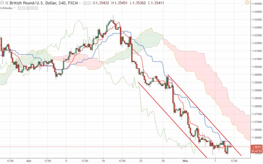 Прогноз Фунт Доллар аналитика GBP/USD на 9 мая