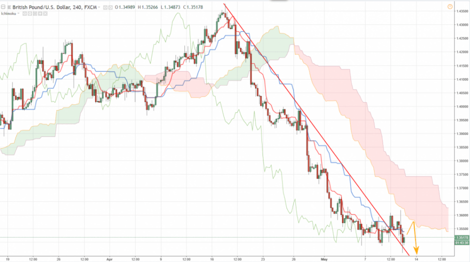 Прогноз Фунт Доллар аналитика GBP/USD на сегодня 11 мая