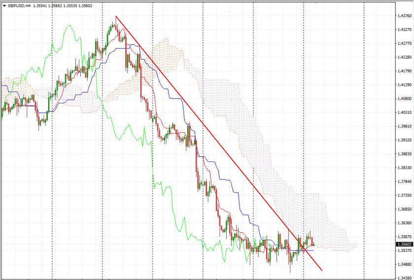Прогноз Фунт Доллар аналитика GBP/USD на 15 мая
