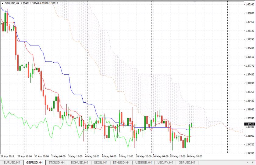 Прогноз Фунт Доллар аналитика GBP/USD на 17 мая