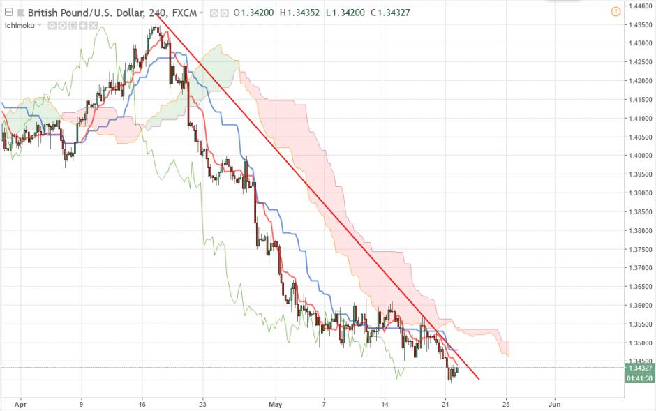 Прогноз Фунт Доллар аналитика GBP/USD на сегодня 22 мая
