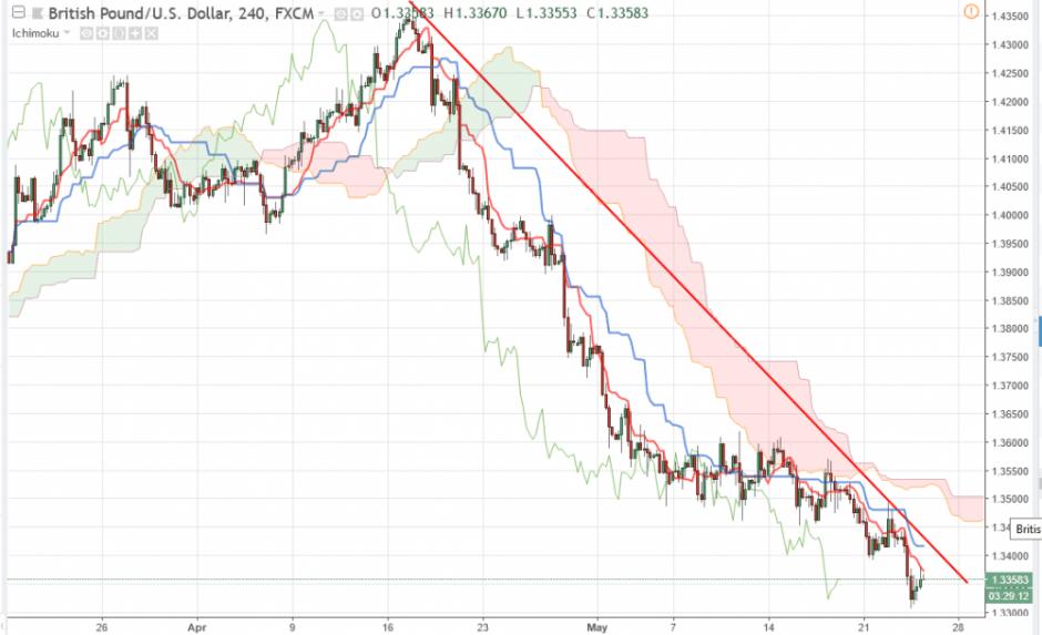 Прогноз Фунт Доллар аналитика GBP/USD на сегодня 24 мая