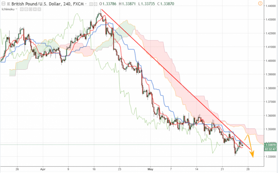 Фунт Доллар прогноз GBP/USD на 25 мая 2018