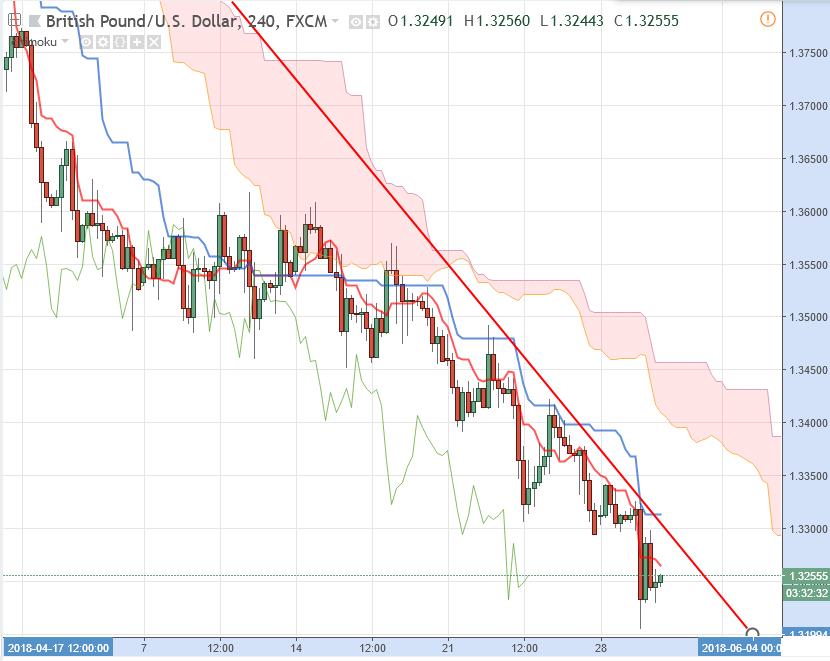 Фунт Доллар прогноз GBP/USD на 30 мая 2018