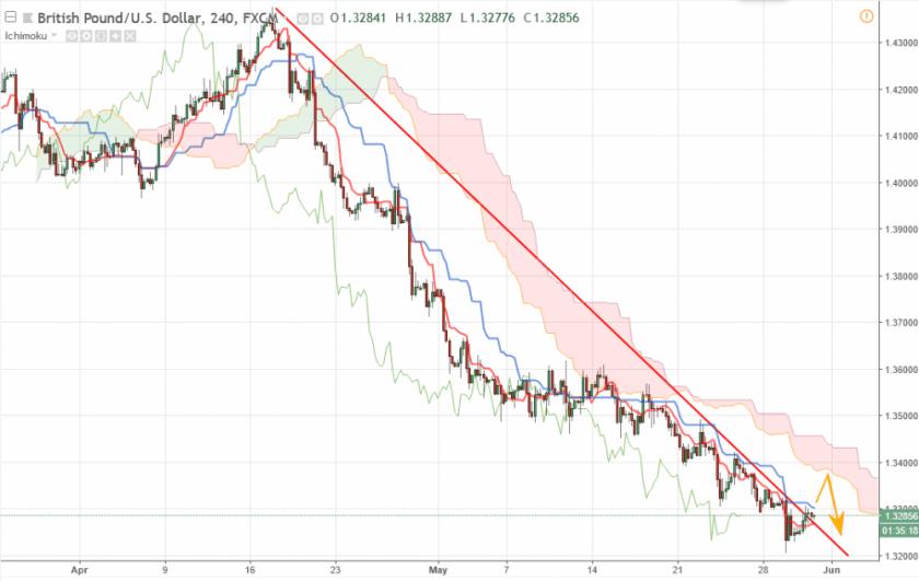 Фунт Доллар прогноз GBP/USD на 31 мая 2018