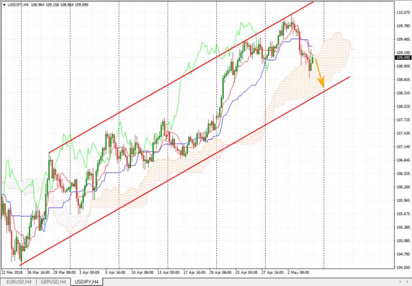 Прогноз курса йены на 7 мая, анализ курса USD/JPY