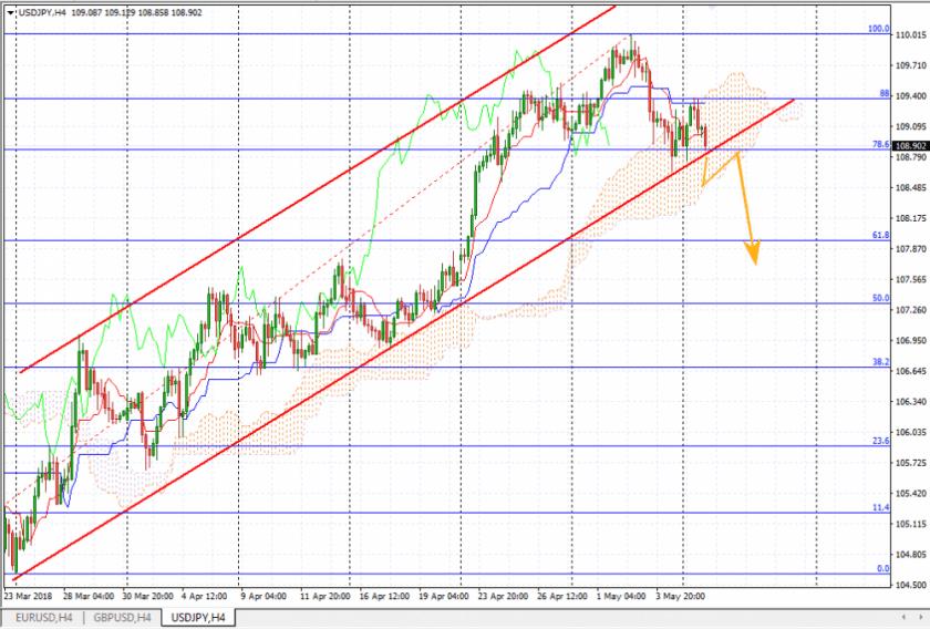 Прогноз курса йены на 8 мая, анализ курса USD/JPY