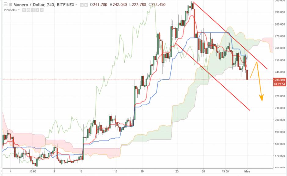 Monero прогноз и аналитика XMR/USD на 1 мая 2018