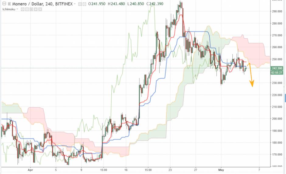 Прогноз курса Monero на сегодня 5 мая, анализ курса XMR/USD