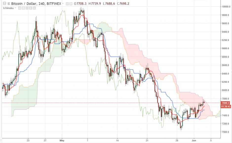 Bitcoin прогноз курса на сегодня 4 июня, аналитика BTC/USD