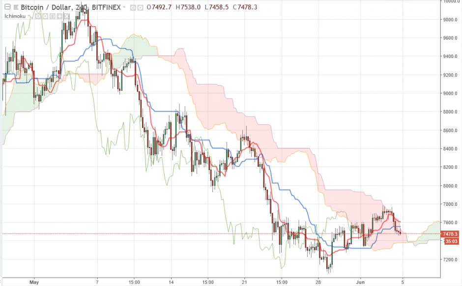 Bitcoin прогноз курса на сегодня 5 июня, аналитика BTC/USD
