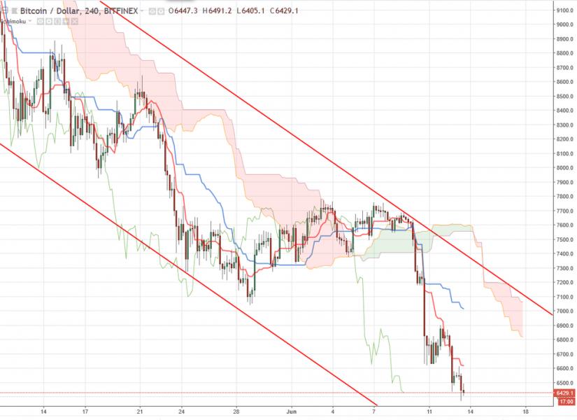 Bitcoin прогноз курса BTC/USD на 14 июня 2018