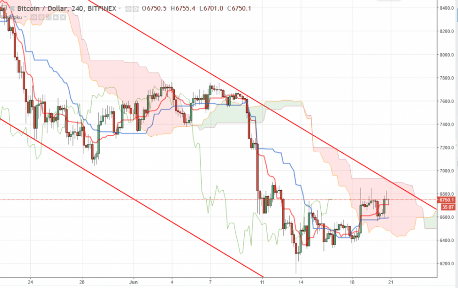 Bitcoin прогноз курса на сегодня 21 июня, аналитика BTC/USD