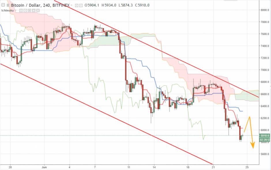 Bitcoin прогноз и аналитика BTC/USD на 25 июня 2018