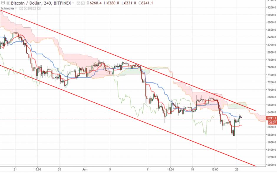 Bitcoin прогноз курса на сегодня 26 июня, аналитика BTC/USD