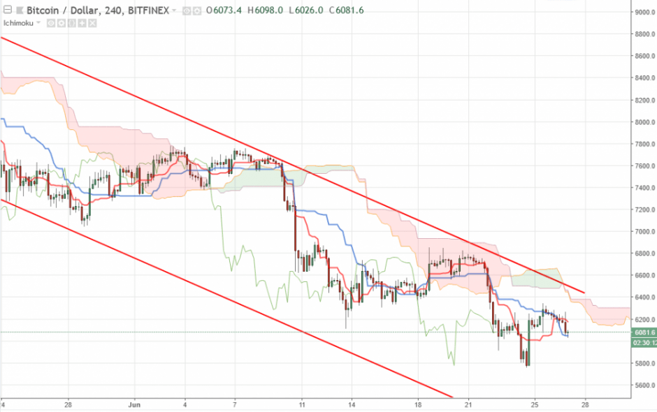 Bitcoin прогноз курса на сегодня 27 июня, аналитика BTC/USD