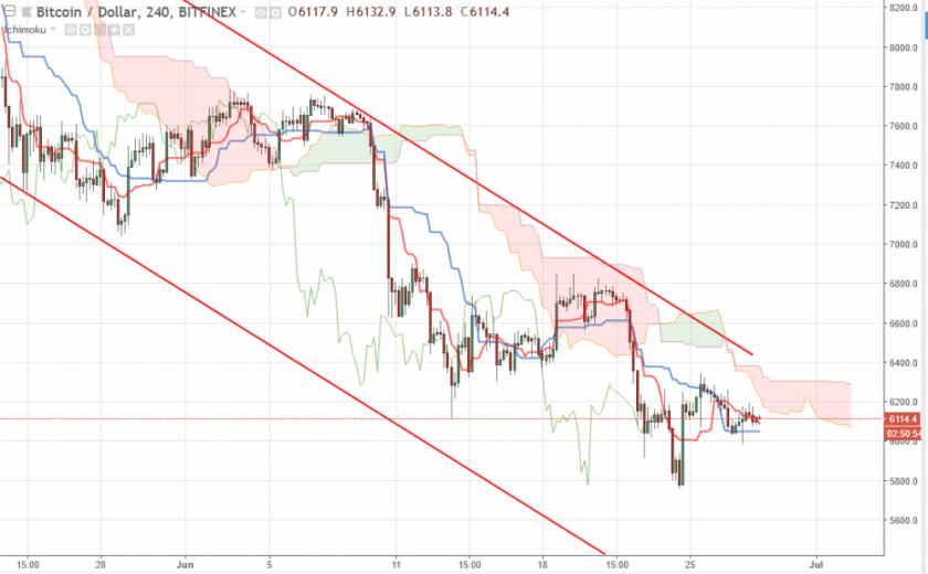 Прогноз курса Bitcoin на 28 и 29 июня, аналитика BTC/USD