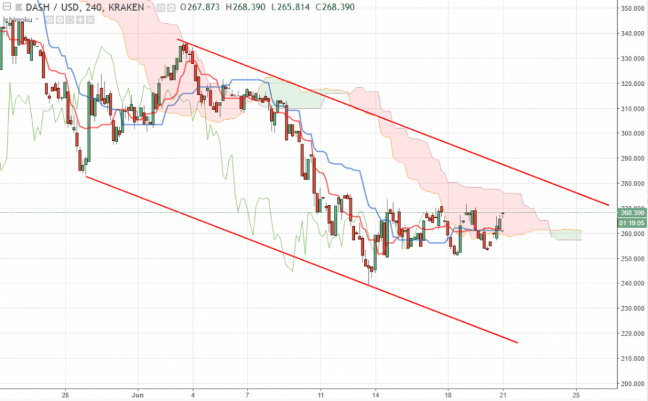 Dash прогноз и аналитика DASH/USD на 21 июня 2018