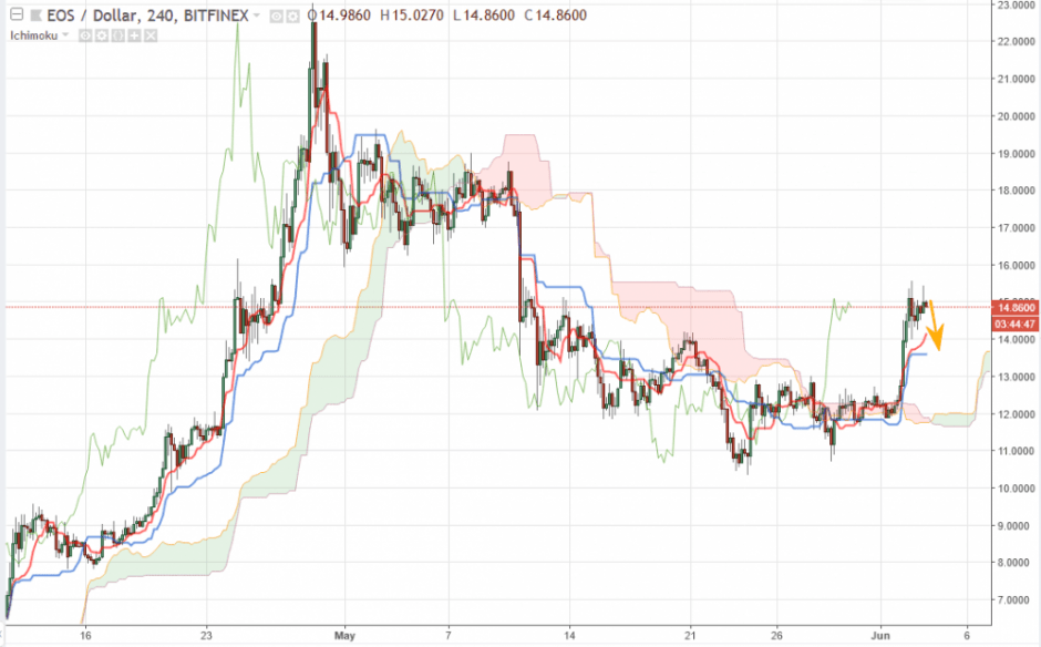 EOS прогноз курса на 4 июня, аналитика EOS/USD