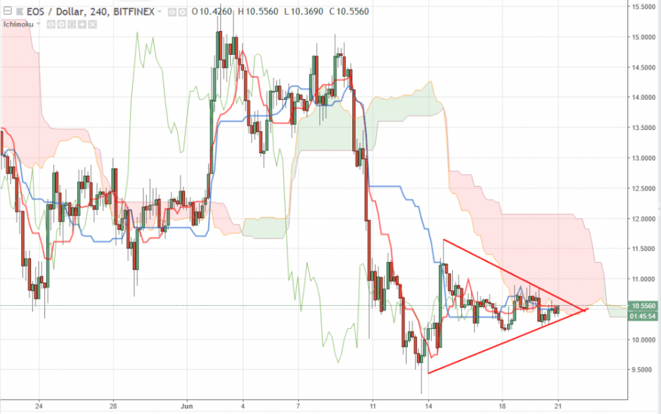 EOS прогноз курса на сегодня 21 июня, аналитика EOS/USD