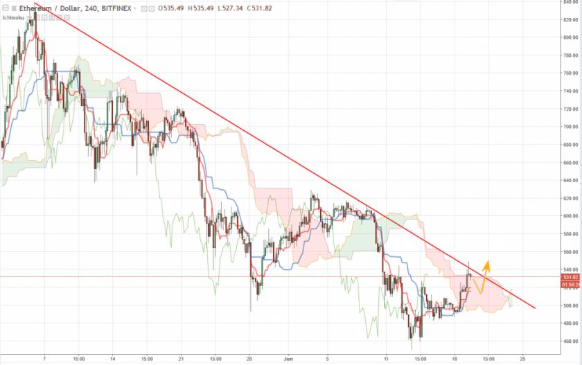 Ethereum прогноз на 20 июня, анализ курса ETH/USD