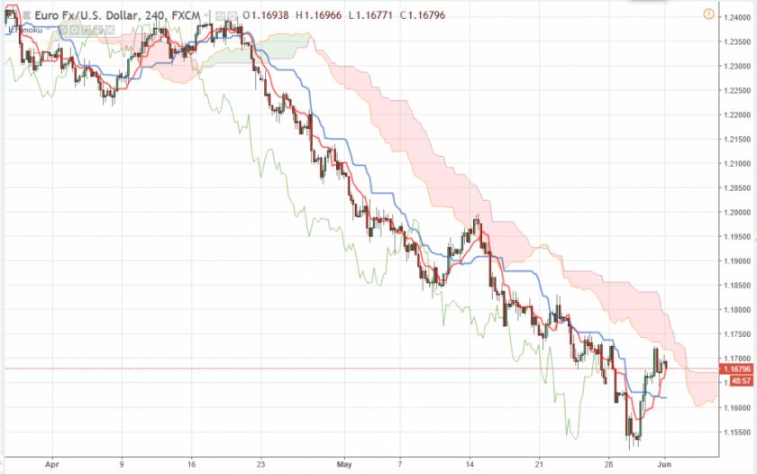 Евро Доллар прогноз Форекс на 1 июня 2018