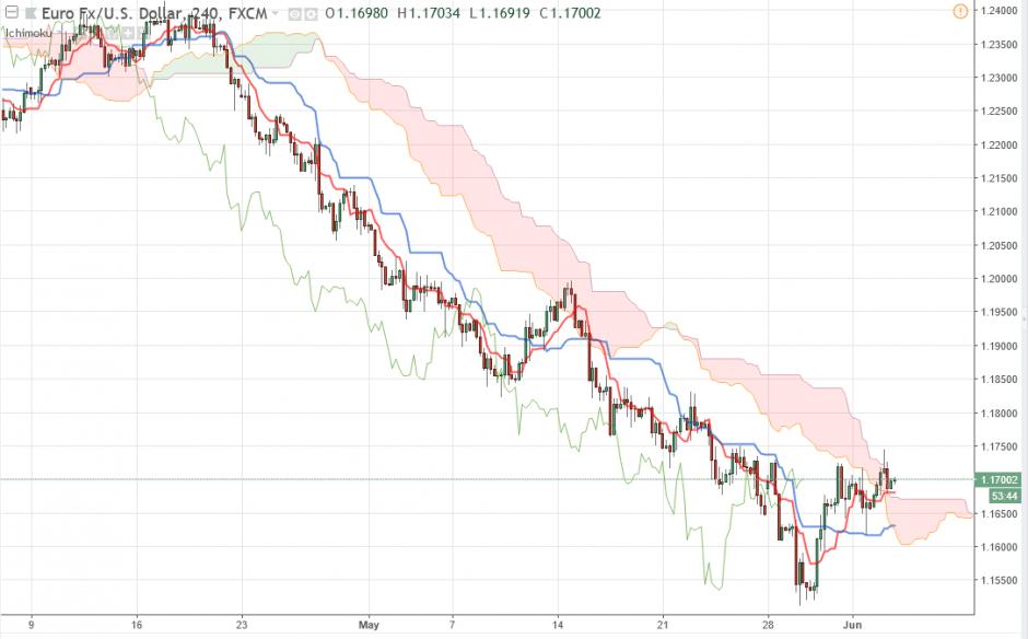 Прогноз по Евро/Доллару EUR/USD на 05.06.2018