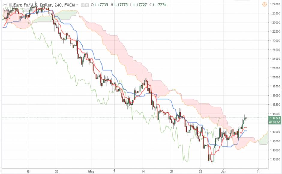 Прогноз Евро Доллар EUR/USD на 07.06.2018