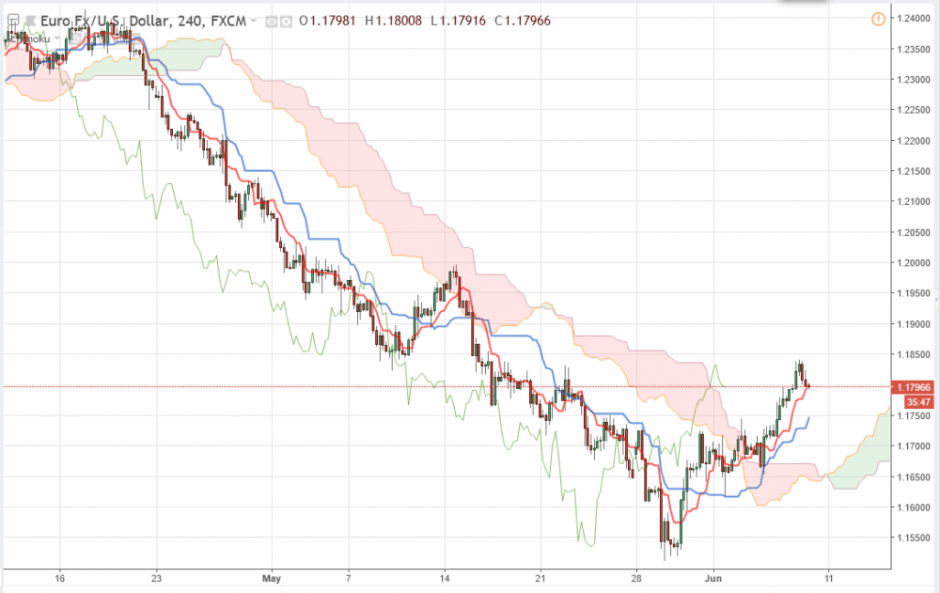 Прогноз по Евро/Доллару EUR/USD на 08.06.2018