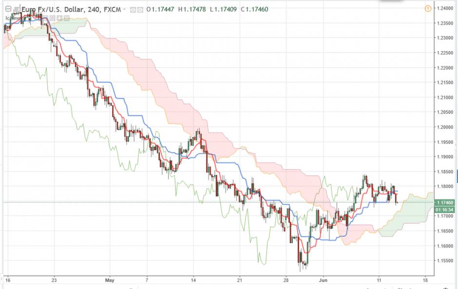 Прогноз по Евро/Доллару EUR/USD на 13.06.2018