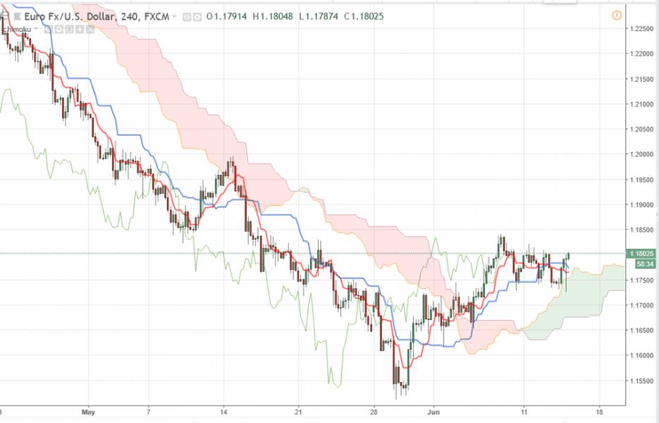 Евро/Доллар прогноз EUR/USD на 14.06.2018