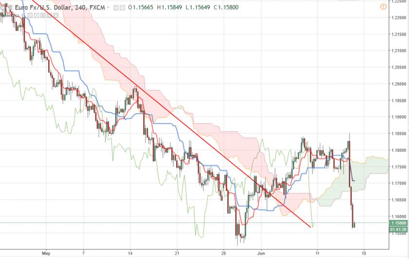 Прогноз по Евро/Доллару EUR/USD на 15 июня 2018