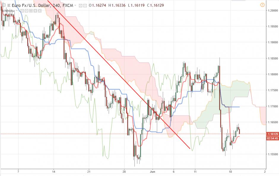 Евро/Доллар прогноз EUR/USD на 19.06.2018