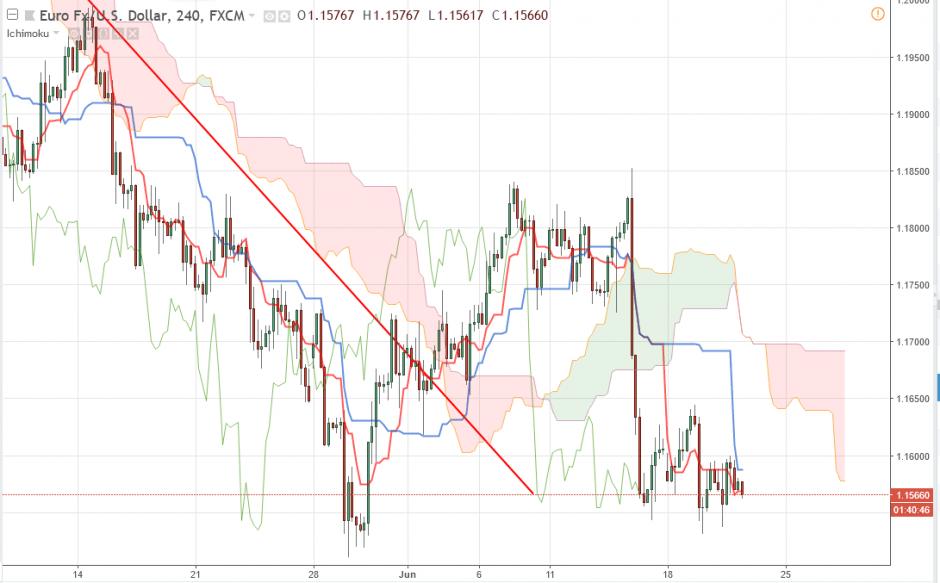 Прогноз по Евро/Доллару EUR/USD на 21.06.2018